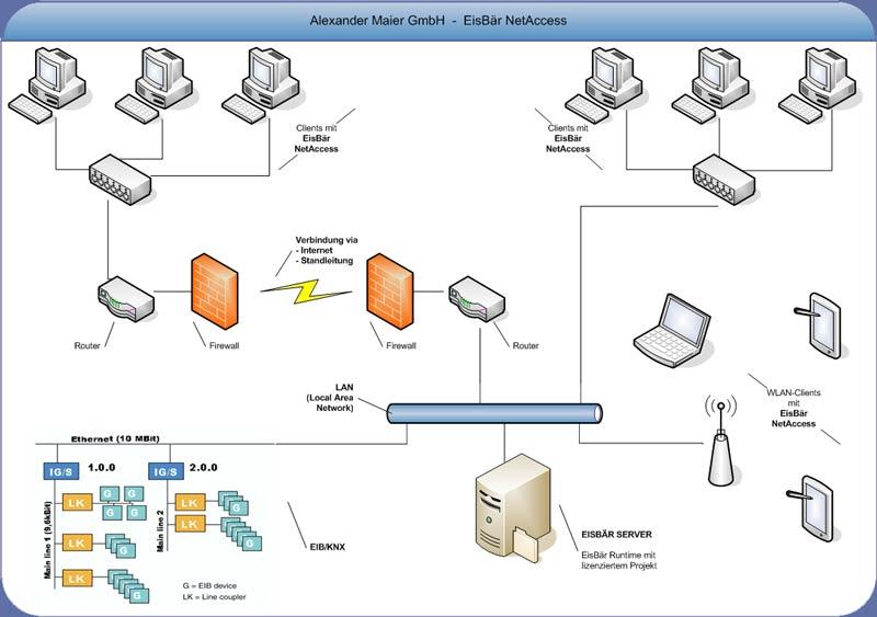 EisBär NetAccess - Anwendungen